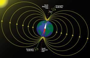 και μαγνητικό πεδίο